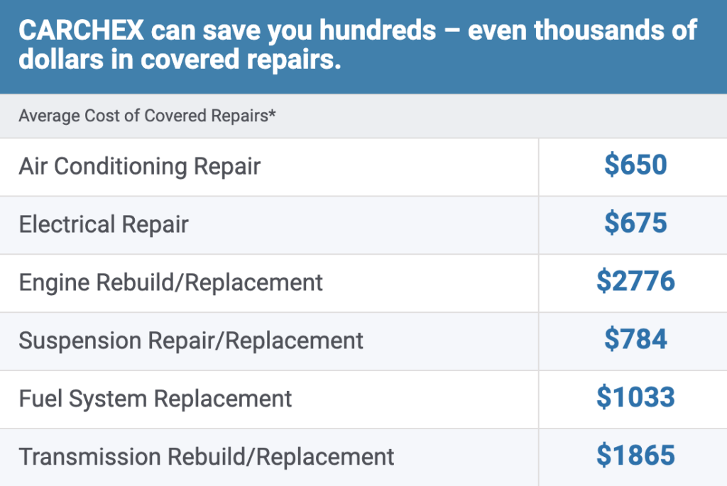 CARCHEX extended auto warranties save you money on expensive repairs.