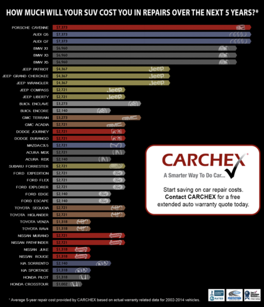 Chart of SUV repair costs that can be saved with a CARCHEX warranty.